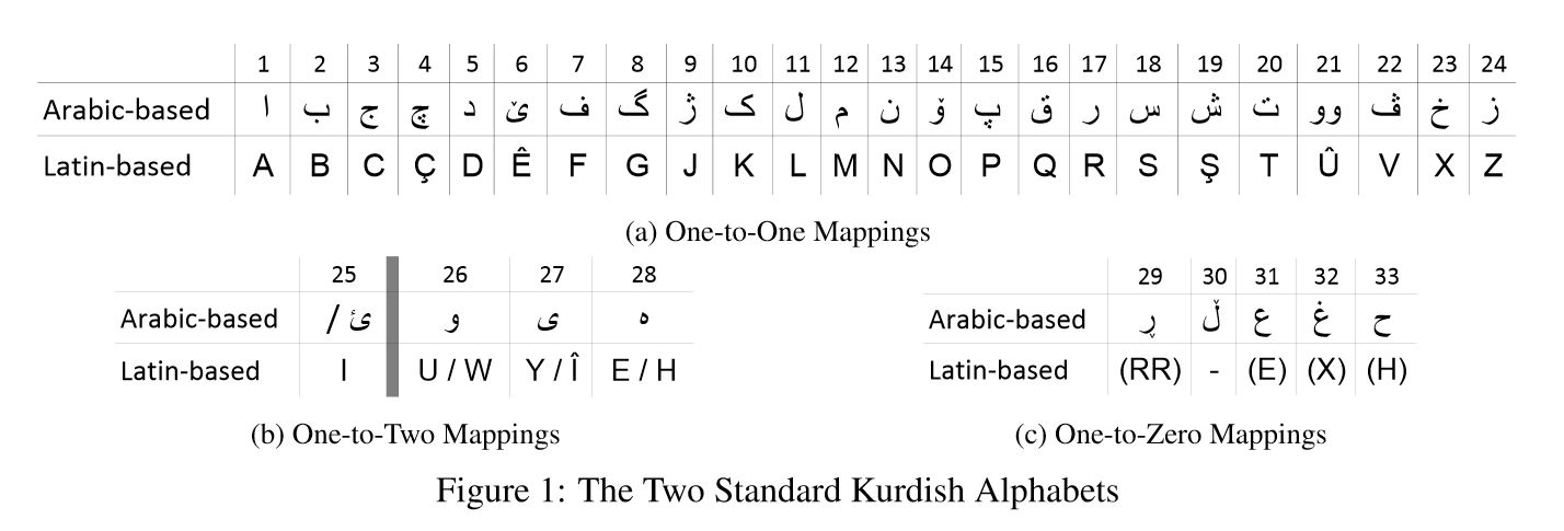 Learn iraqi kurdish language writing